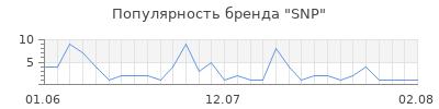 Популярность snp