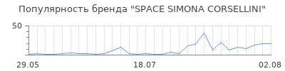 Популярность SPACE SIMONA CORSELLINI
