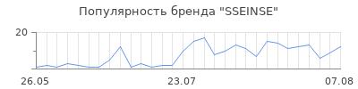 Популярность sseinse