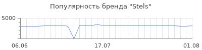 Популярность stels