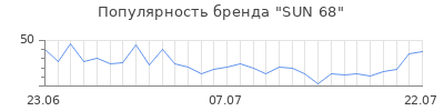 Популярность sun 68