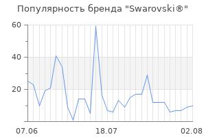 Популярность бренда swarovski