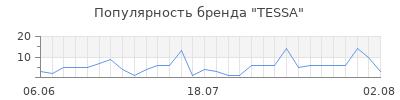 Популярность tessa