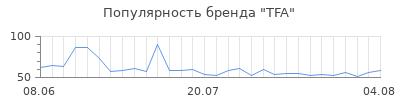 Популярность tfa