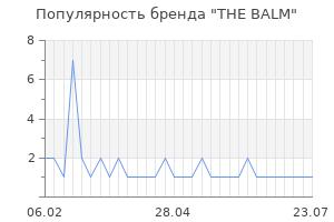Популярность бренда the balm
