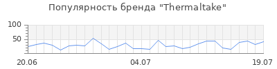 Популярность thermaltake