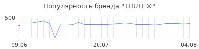 Популярность thule
