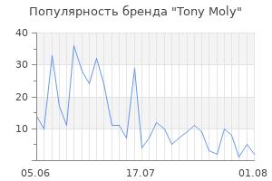 Популярность бренда tony moly