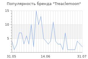 Популярность бренда treaclemoon