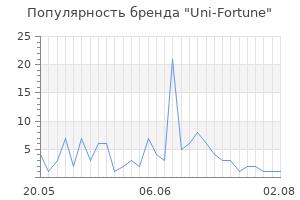 Популярность бренда uni fortune
