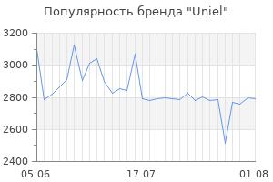 Популярность бренда uniel
