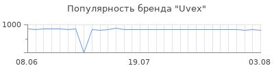 Популярность uvex