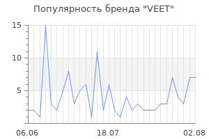Популярность бренда veet