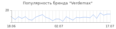 Популярность verdemax