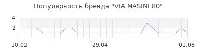 Популярность via masini 80