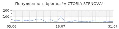 Популярность victoria stenova