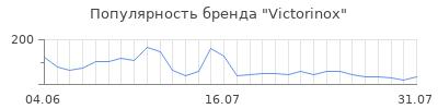 Популярность victorinox