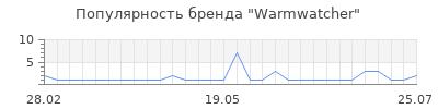 Популярность warmwatcher