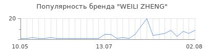 Популярность weili zheng