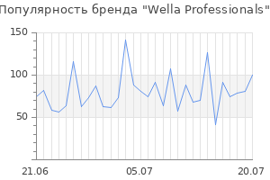 Популярность бренда wella professionals
