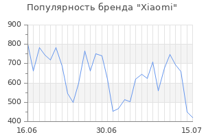 Популярность бренда xiaomi