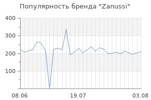 Популярность бренда zanussi
