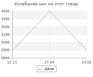 Изменение цены на Подставка для дров Vitaluce V7112/2