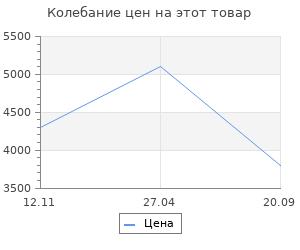 Изменение цены на Аксессуары для камина Vitaluce V7123/1