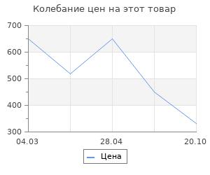 Изменение цены на Коврик влаговпитывающий Vortex Samba 40x60 см арт. 22416