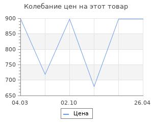 """Изменение цены на Коврик против скольжения """"Лето"""" 36x69см"""