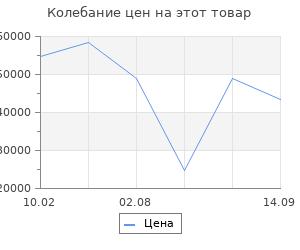 Изменение цены на Серьги SOKOLOV из золота с коньячными бриллиантами