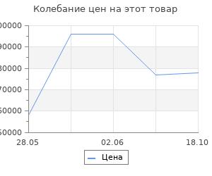 Изменение цены на Ковёр Ковровые галереи unique is082c antr. Past 2х3 м