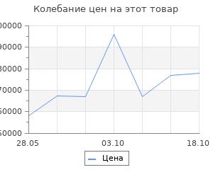 Изменение цены на Ковёр Ковровые галереи 2.00х3.00 unique 0is074 d.g.past