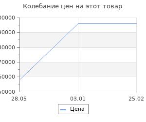 Изменение цены на Ковёр Ковровые галереи unique is023c navy 2х3 м