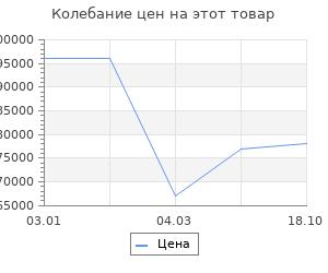 Изменение цены на Ковёр Ковровые галереи 2.00х3.00 unique 0is079 d.g.past