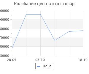 Изменение цены на Ковёр Ковровые галереи 2.00х3.00 unique 0is060 ivory past