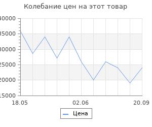 Изменение цены на Портал InterFlame Exter Сорренто под Panoramic 25
