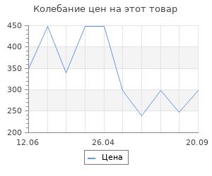 Изменение цены на Коврик Vortex пористый с надписью 40х60 см