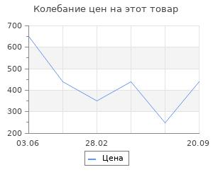 Изменение цены на Коврик Vortex пористый с надписью 50*70 см, серый