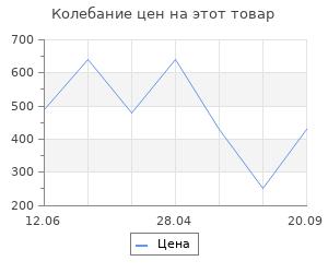 Изменение цены на Коврик Vortex придверный COMFORT, D 65см., круглый