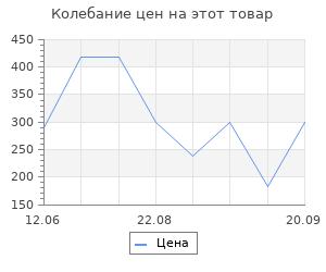 Изменение цены на Коврик Vortex пористый с надписью 40*60 см, коричневый