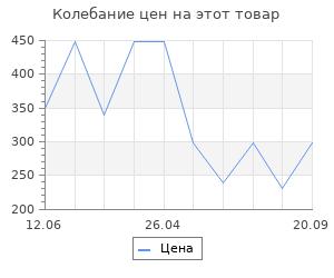 Изменение цены на Коврик Vortex пористый с надписью 40*60 см, серый