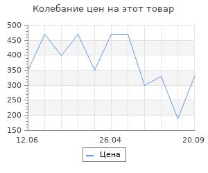 Изменение цены на Коврик Vortex Spark  40*60 см,  (4цвета в коробке)