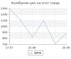 """Изменение цены на Коврик ячеистый, грязесборный Vortex """"Профи""""50*100*2,2см"""