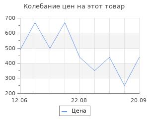 Изменение цены на Коврик Vortex пористый с надписью 50*70 см, черный