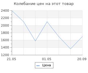 Изменение цены на Коврик Vortex ячеистый, грязесборный 80*120*1,6см