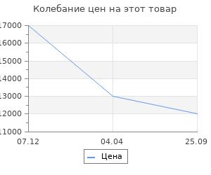 Изменение цены на Stilars Аксессуар для камина 17х67 см 00523