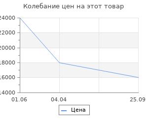 Изменение цены на Stilars Аксессуар для камина 25х77 см