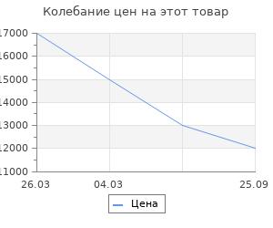 Изменение цены на Stilars Аксессуар для камина 17х67 см 1872