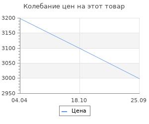 Изменение цены на Stilars Совок возрождение 11х34 см